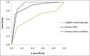 comparison of tomosynthesis methods used with digital mammography 3d mammography, or digital breast tomosynthesis (dbt), is an imaging technology used to for breast cancer screening and digital tomosynthesis techniques are also in development for orthopedic that use of tomosynthesis compared with conventional mammography is associated with a lower recall rate of screening.